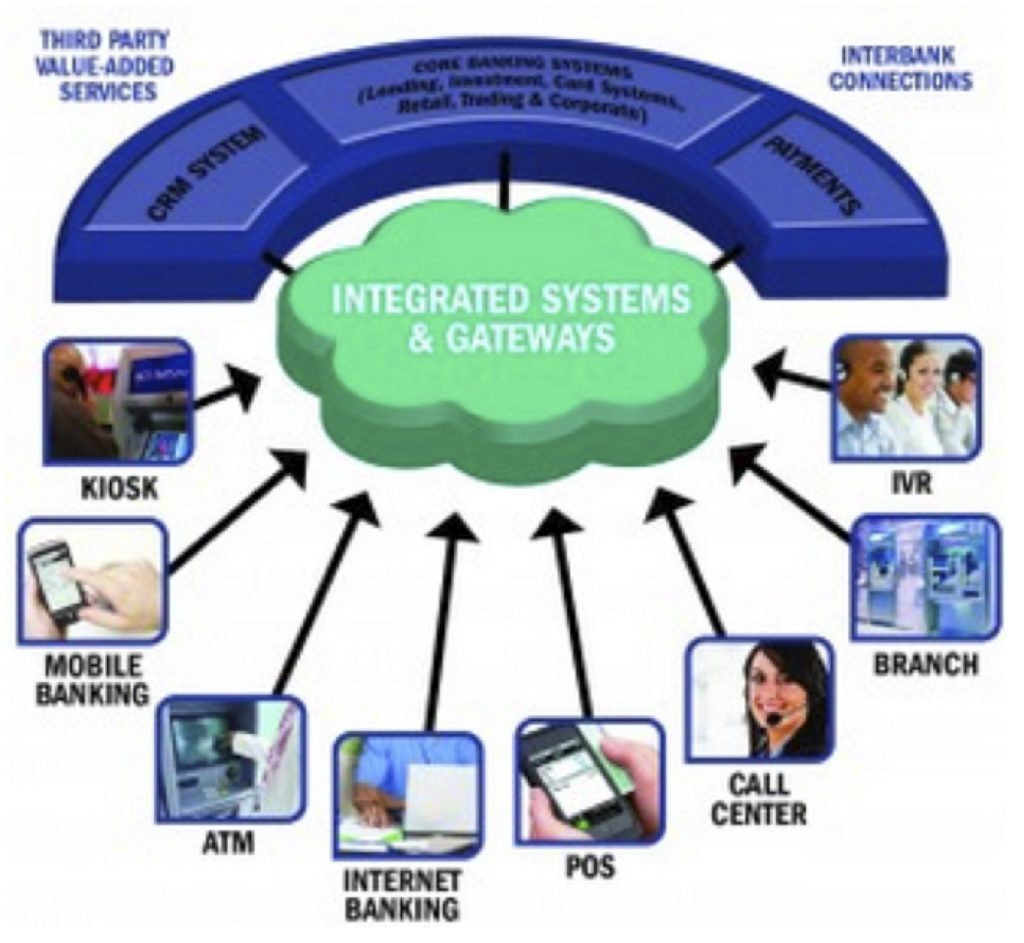Integrated Systems and Gateways