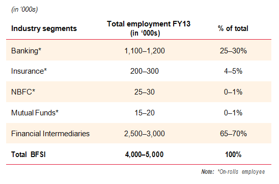 Contribution to Employment Chart