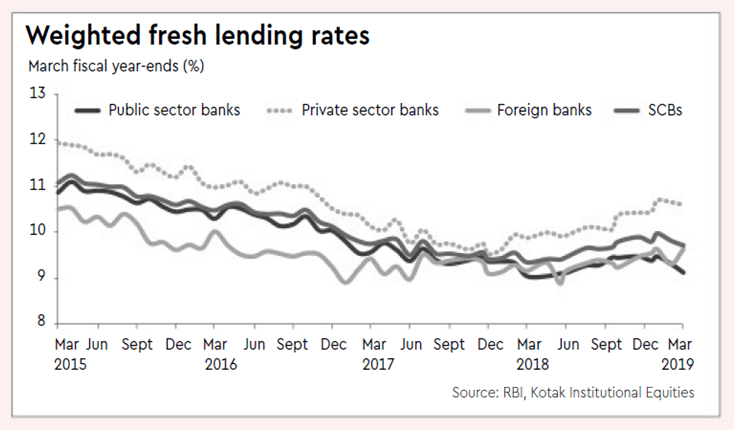 Lending Rates Chat