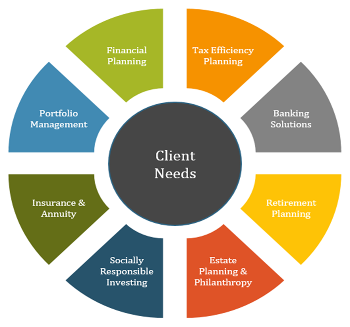 Client Need